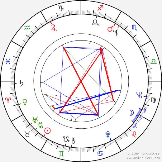 Zdeněk Šmíd astro natal birth chart, Zdeněk Šmíd horoscope, astrology