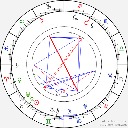 Zohra Lampert birth chart, Zohra Lampert astro natal horoscope, astrology