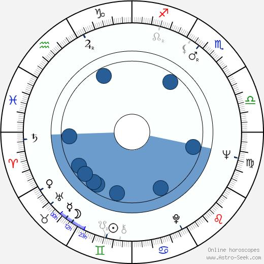 Almut Eggert wikipedia, horoscope, astrology, instagram