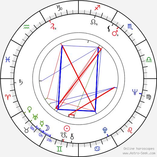 Almut Eggert tema natale, oroscopo, Almut Eggert oroscopi gratuiti, astrologia