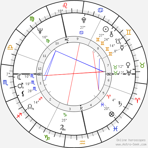 André Glucksmann birth chart, biography, wikipedia 2018, 2019