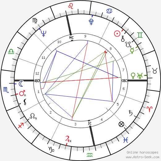 André Glucksmann astro natal birth chart, André Glucksmann horoscope, astrology