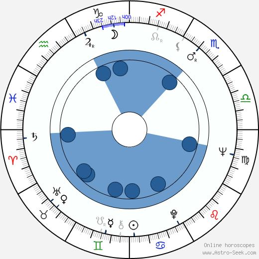 Antonio Allocca wikipedia, horoscope, astrology, instagram
