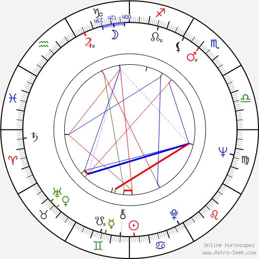 Antonio Allocca birth chart, Antonio Allocca astro natal horoscope, astrology
