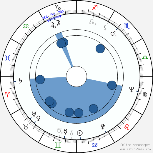 Bolot Beyshenaliev wikipedia, horoscope, astrology, instagram