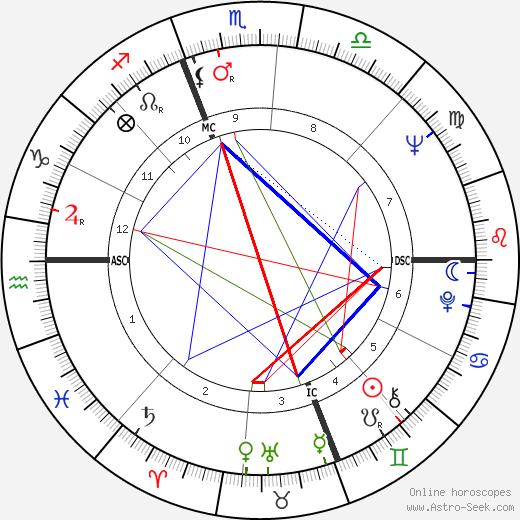 Chad Everett день рождения гороскоп, Chad Everett Натальная карта онлайн