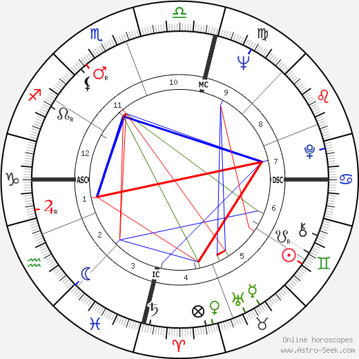 Colleen McCullough astro natal birth chart, Colleen McCullough horoscope, astrology