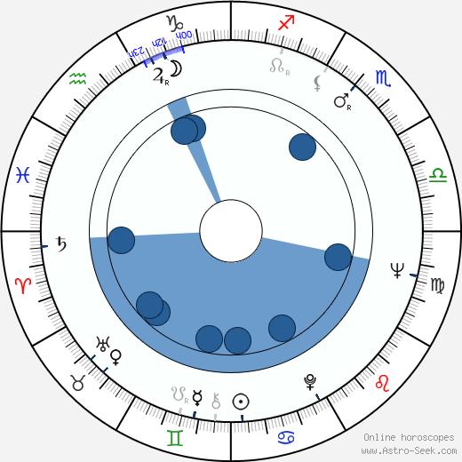 Dorel Visan wikipedia, horoscope, astrology, instagram