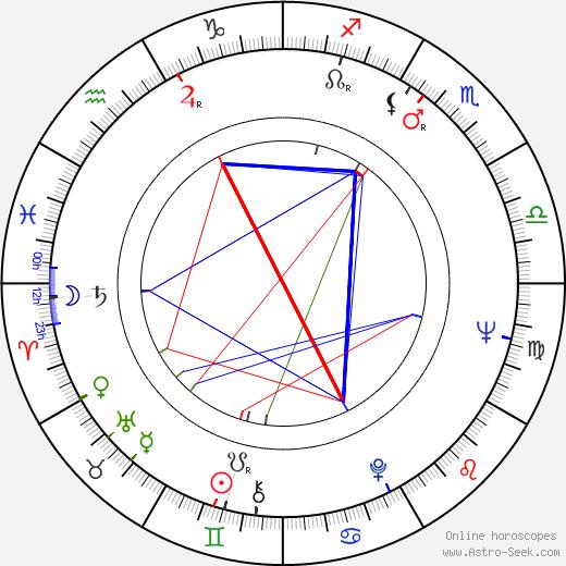 Edward Winter birth chart, Edward Winter astro natal horoscope, astrology