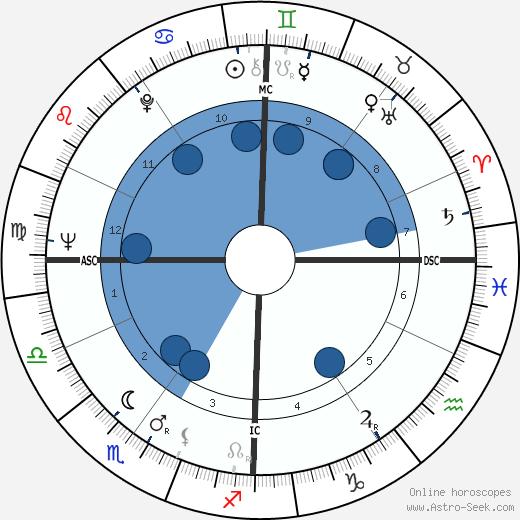 Emile Viollat wikipedia, horoscope, astrology, instagram