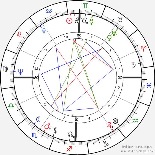 Emile Viollat birth chart, Emile Viollat astro natal horoscope, astrology