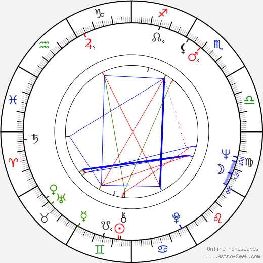 Emília Došeková день рождения гороскоп, Emília Došeková Натальная карта онлайн