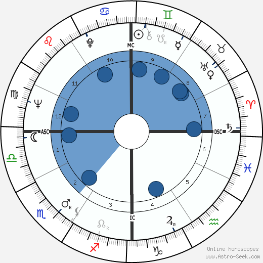 Erich Segal wikipedia, horoscope, astrology, instagram