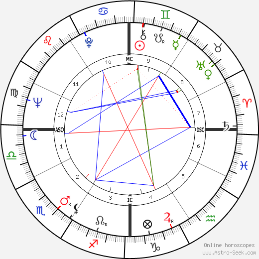 Erich Segal astro natal birth chart, Erich Segal horoscope, astrology