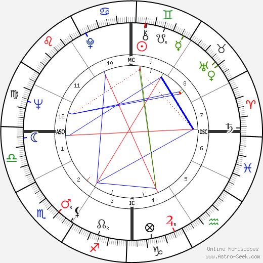 Эрик Сигал Erich Segal день рождения гороскоп, Erich Segal Натальная карта онлайн