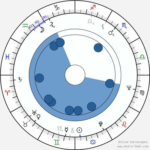 Gene McGarr wikipedia, horoscope, astrology, instagram