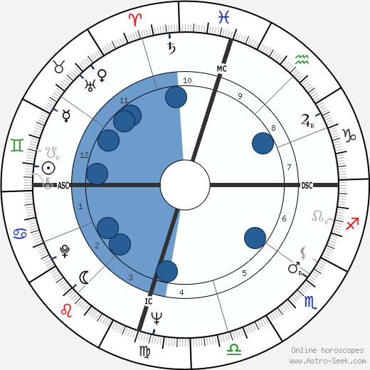 Gloria Cross wikipedia, horoscope, astrology, instagram