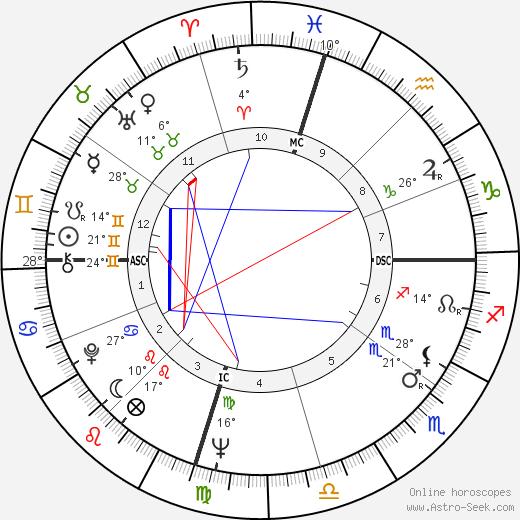 Gloria Cross tema natale, biography, Biografia da Wikipedia 2020, 2021
