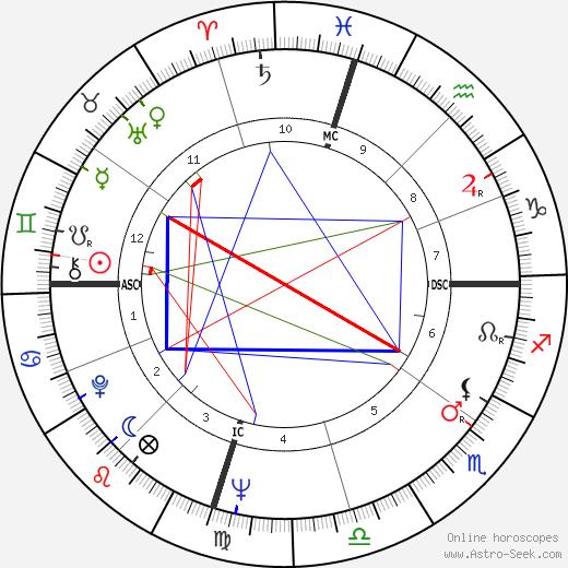 Gloria Cross tema natale, oroscopo, Gloria Cross oroscopi gratuiti, astrologia