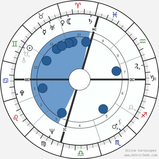 Hélène Cixous wikipedia, horoscope, astrology, instagram
