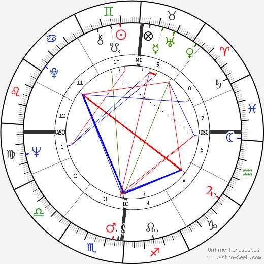 Henri Tisot день рождения гороскоп, Henri Tisot Натальная карта онлайн
