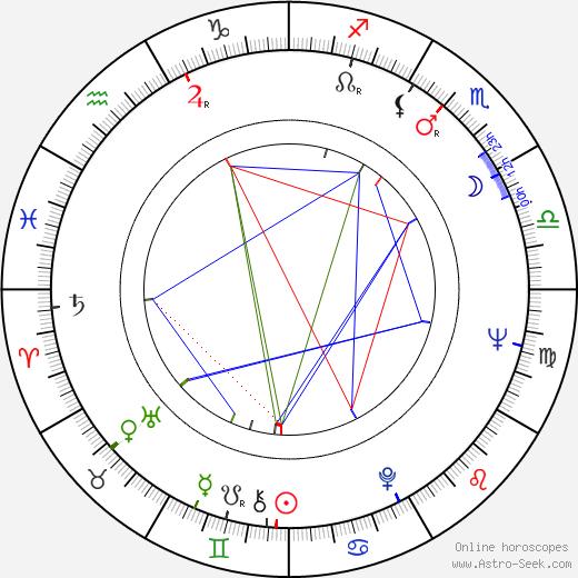 Herb Mitchell birth chart, Herb Mitchell astro natal horoscope, astrology