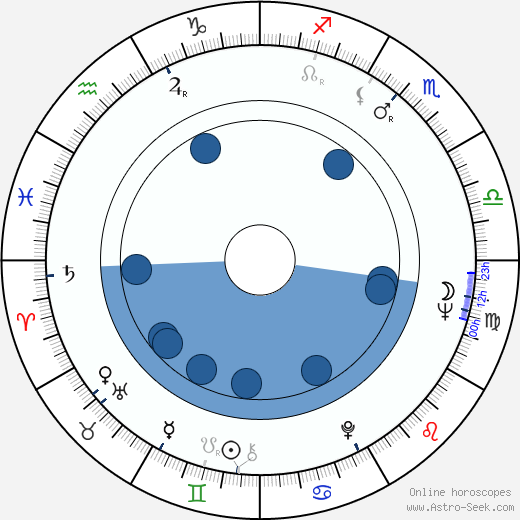 Herbert Feuerstein wikipedia, horoscope, astrology, instagram