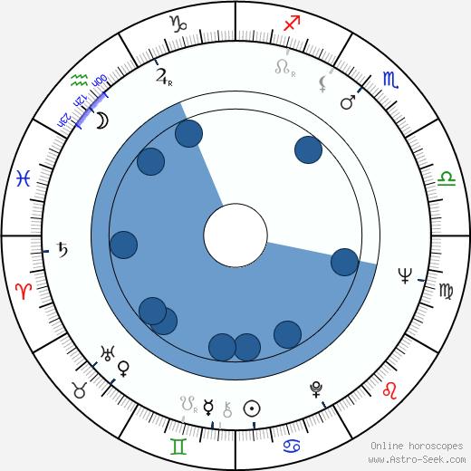 Howard M. Dean wikipedia, horoscope, astrology, instagram