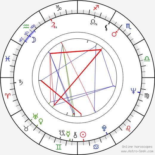 Howard M. Dean tema natale, oroscopo, Howard M. Dean oroscopi gratuiti, astrologia