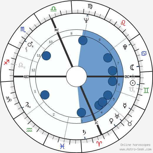 Jake Jacobs wikipedia, horoscope, astrology, instagram