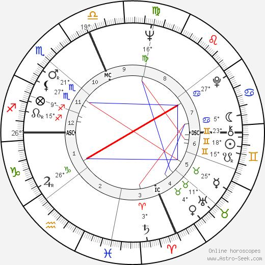 Jake Jacobs birth chart, biography, wikipedia 2018, 2019