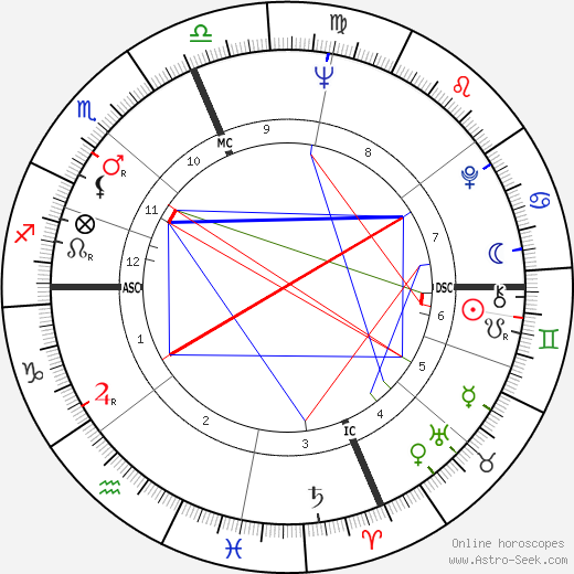 Jake Jacobs astro natal birth chart, Jake Jacobs horoscope, astrology