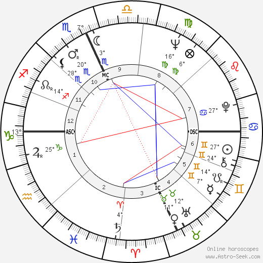 Jay Rockefeller birth chart, biography, wikipedia 2019, 2020