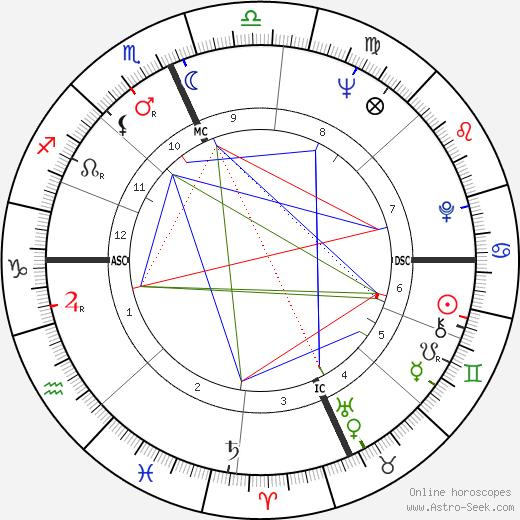 Jay Rockefeller astro natal birth chart, Jay Rockefeller horoscope, astrology
