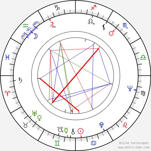 Jesús Hermida astro natal birth chart, Jesús Hermida horoscope, astrology
