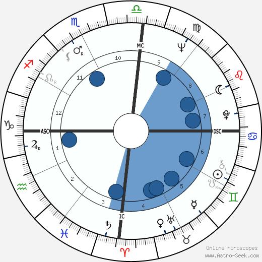 Joël de Rosnay wikipedia, horoscope, astrology, instagram