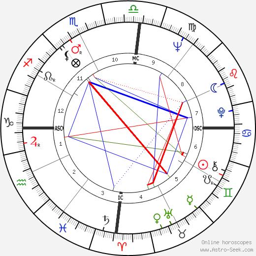 Joël de Rosnay день рождения гороскоп, Joël de Rosnay Натальная карта онлайн