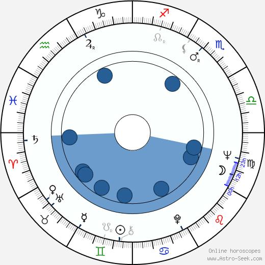 Jørgen Leth wikipedia, horoscope, astrology, instagram