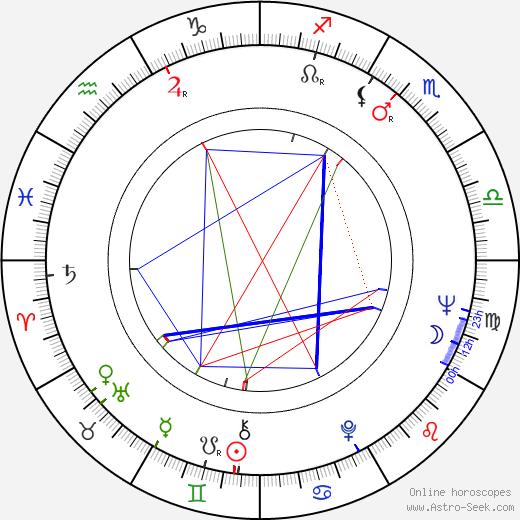 Jørgen Leth astro natal birth chart, Jørgen Leth horoscope, astrology