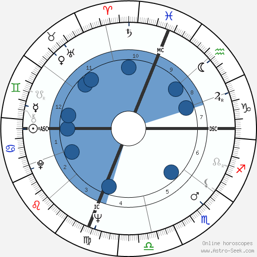 Joseph Allen wikipedia, horoscope, astrology, instagram