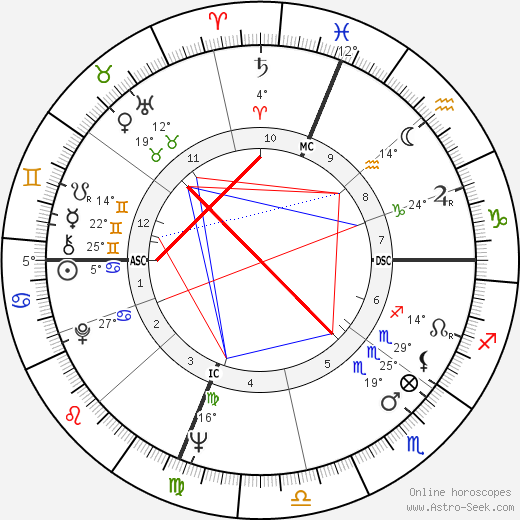 Joseph Allen birth chart, biography, wikipedia 2019, 2020
