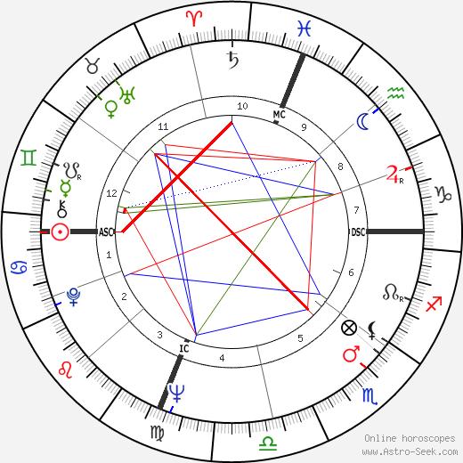Joseph Allen astro natal birth chart, Joseph Allen horoscope, astrology