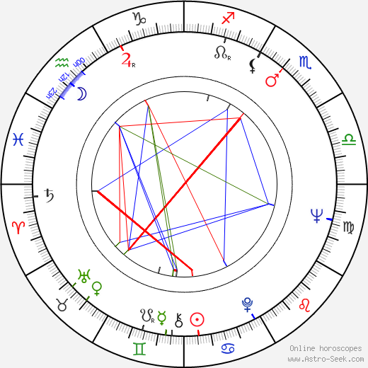 Kirkpatrick Sale tema natale, oroscopo, Kirkpatrick Sale oroscopi gratuiti, astrologia