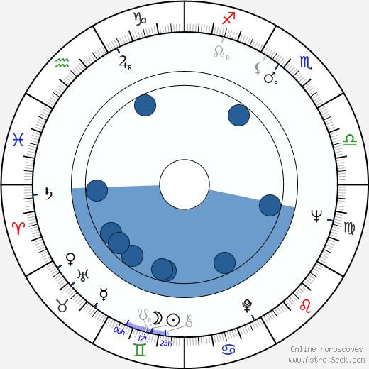 Leon Levine wikipedia, horoscope, astrology, instagram