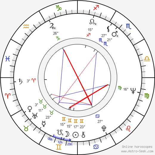 Leon Levine birth chart, biography, wikipedia 2020, 2021