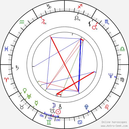 Leon Levine birth chart, Leon Levine astro natal horoscope, astrology