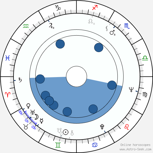Liana Orfei wikipedia, horoscope, astrology, instagram