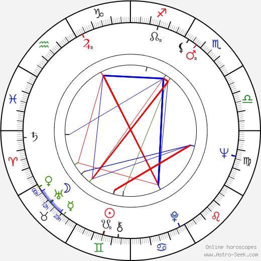 Лиана Орфей Liana Orfei день рождения гороскоп, Liana Orfei Натальная карта онлайн