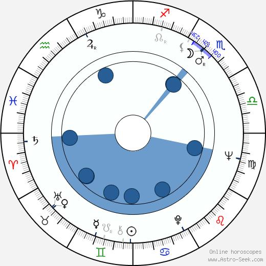 Ljubomir Draskic wikipedia, horoscope, astrology, instagram