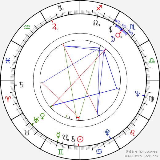 Ljubomir Draskic birth chart, Ljubomir Draskic astro natal horoscope, astrology